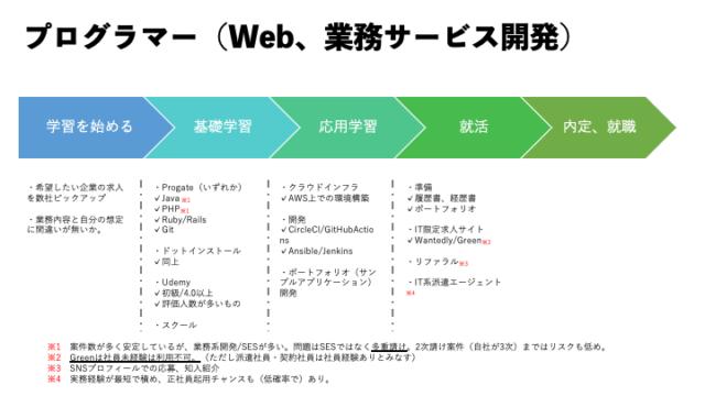 プログラマーのロードマップ画像