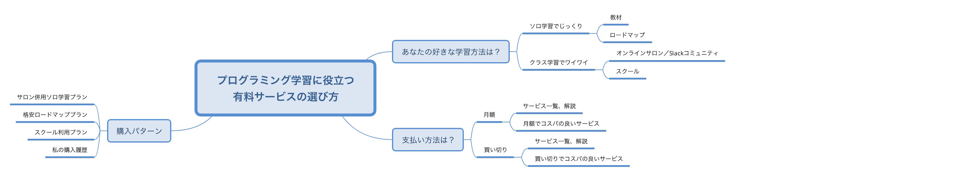 プログラミング学習用有料サービスのマインドマップです