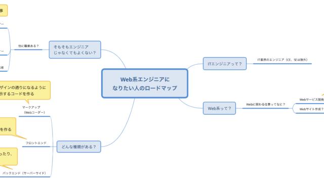 webエンジニアのマインドマップです。